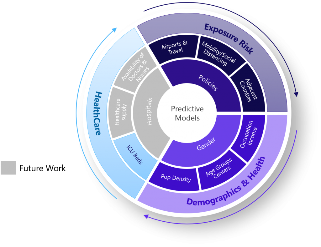 A layered, circular chart showing various factors. The three umbrella factors are Exposure Risk, Demographics & Health, and Healthcare. Healthcare displays there is still work to be done in the future.