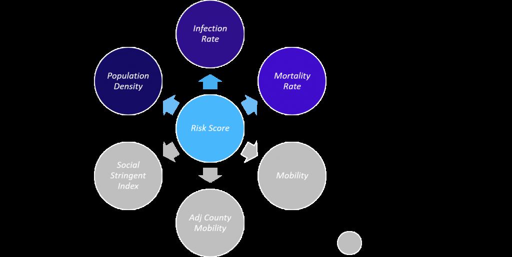 Figure 1 - Data exploration risk score design
