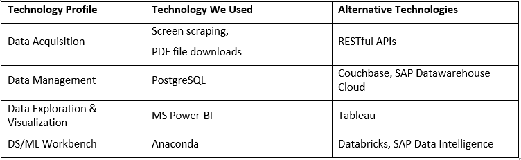 Figure 1 - Technology stack