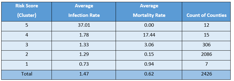 Figure 2 - Covid-19 risk score by data cluster