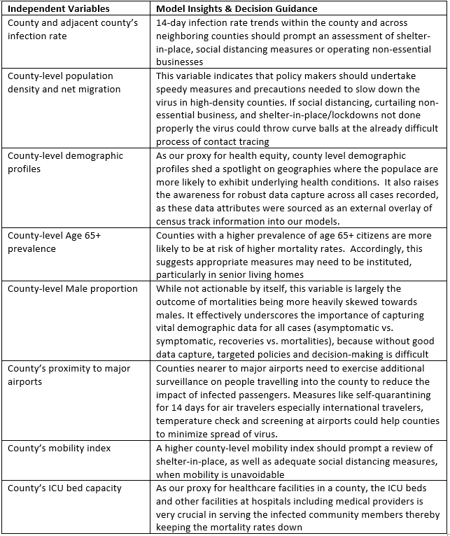 Figure 4 - Independent variables and model insights and decision guidance