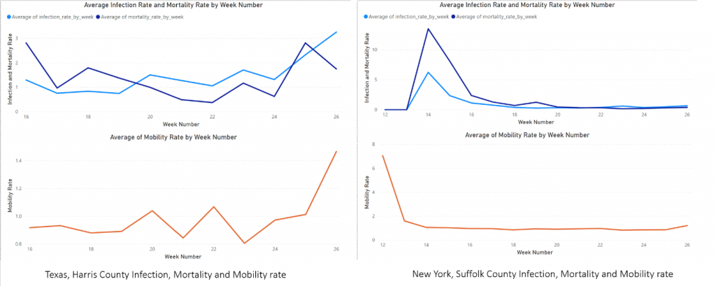 Figure 6 - Covid-19 infection and mortality rate in New York Suffolk County