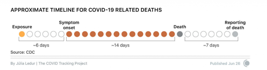 Figure 7 - Approximate timelines for Covid-19 related deaths