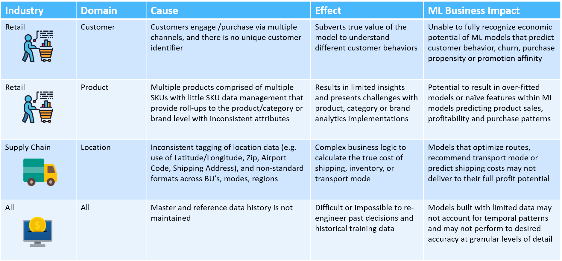 Table Master data issues limit business value of ML outcomes