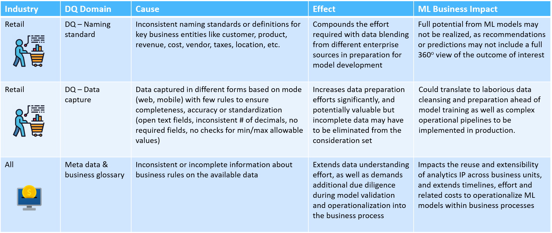 Data quality (DQ) & metadata issues limit the business value of ML outcomes